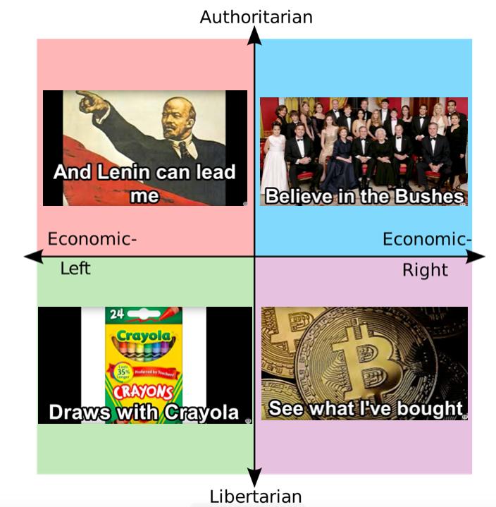 Soviet Anthem Misheard Political Compass R Politicalcompassmemes