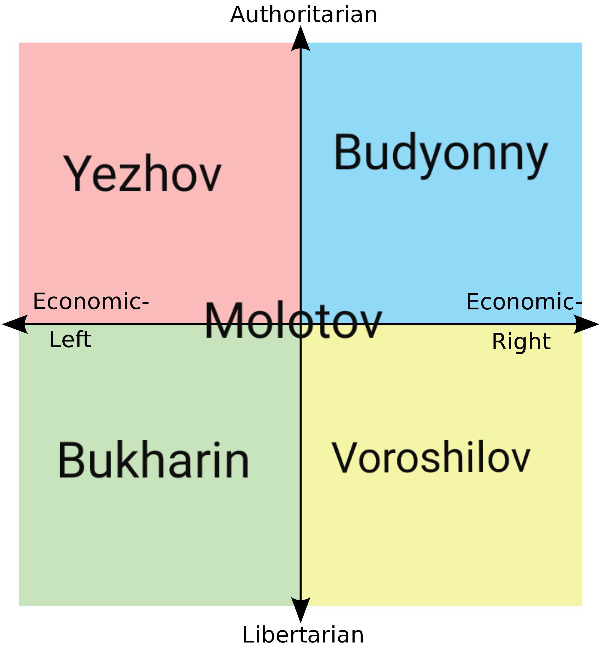 Compass chart political SapplyValues