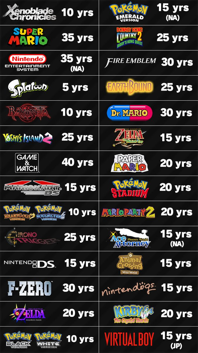 2020 Has So Many Nintendo Anniversaries It S A Great Year To Be A