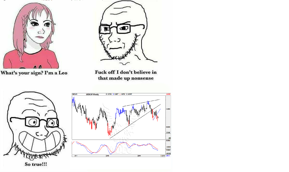 Technical Analysis Is So True | I Don't Believe In That Nonsense / So True  | Know Your Meme